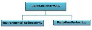 radiation phy
