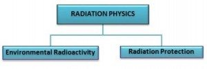 radiation phy